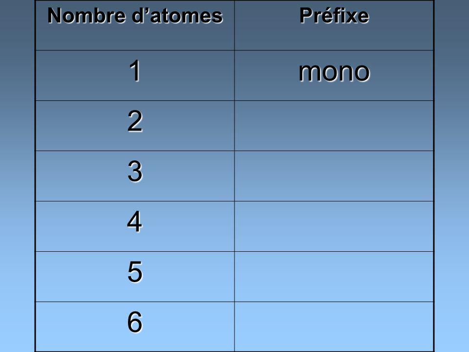 Nombre d'atomes Préfixe 1 mono 2 3 4 5 6