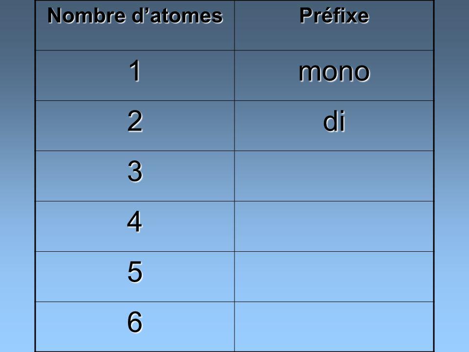 Nombre d'atomes Préfixe 1 mono 2 di 3 4 5 6