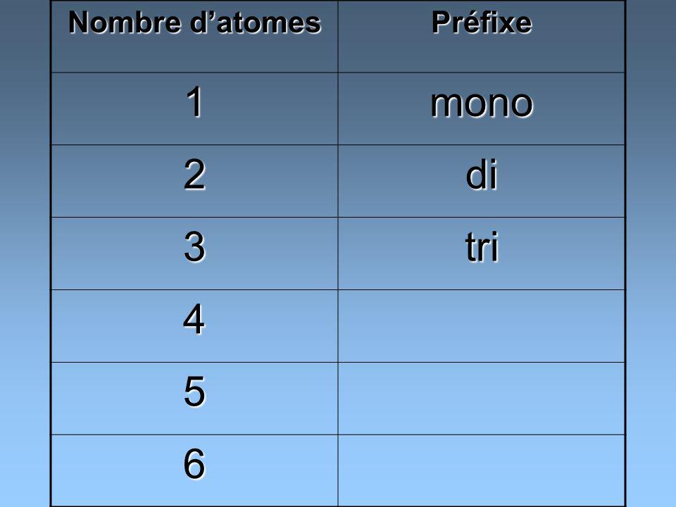 Nombre d'atomes Préfixe 1 mono 2 di 3 tri 4 5 6