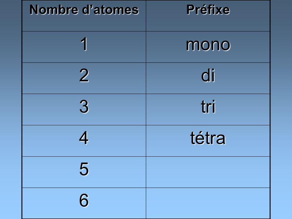 Nombre d'atomes Préfixe 1 mono 2 di 3 tri 4 tétra 5 6