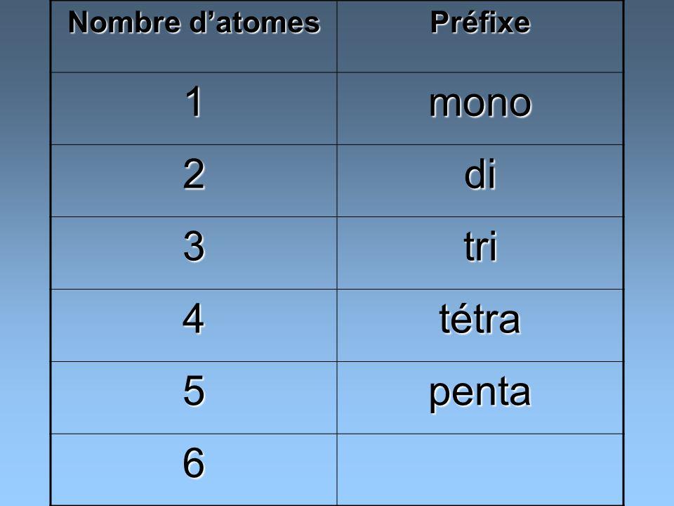 Nombre d'atomes Préfixe 1 mono 2 di 3 tri 4 tétra 5 penta 6