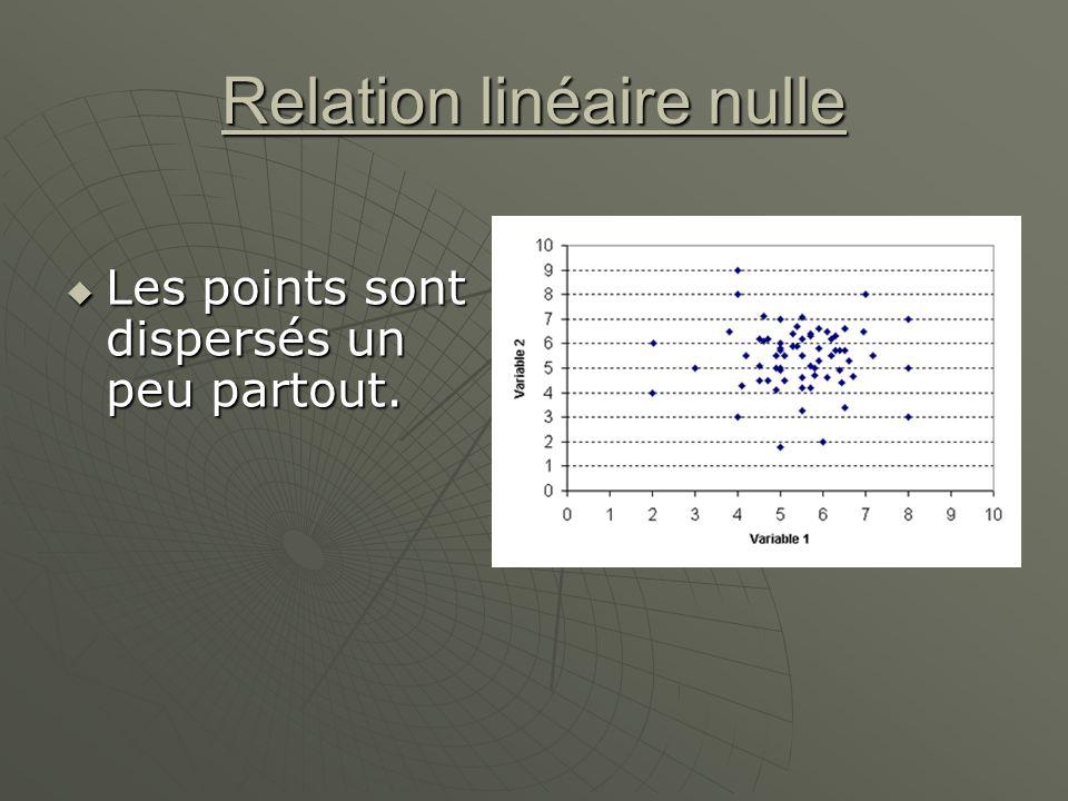 Relation linéaire nulle