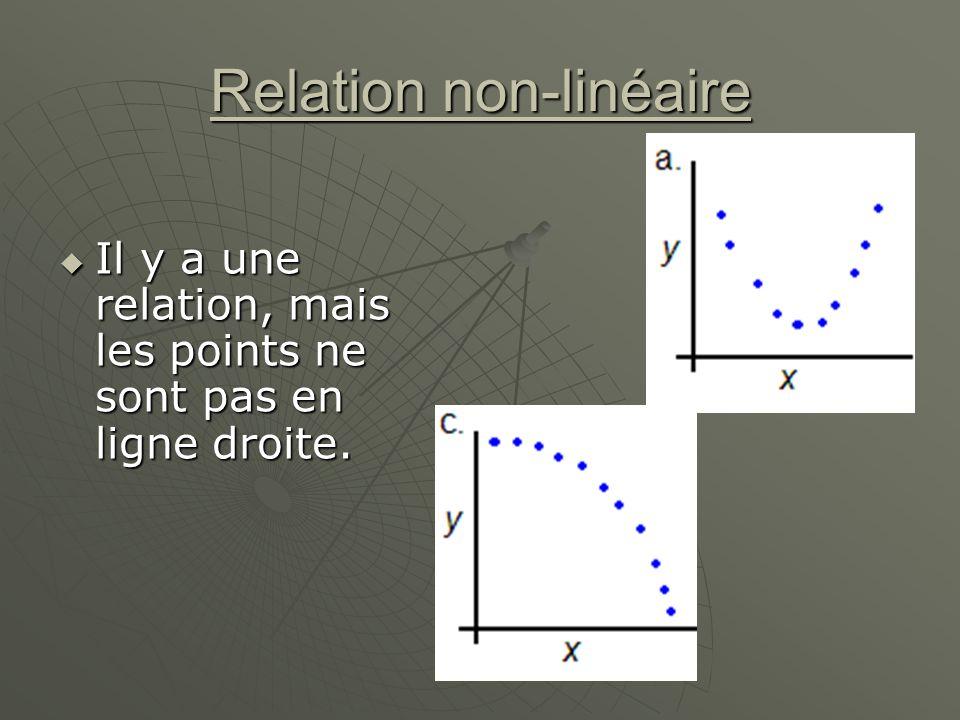 Relation non-linéaire