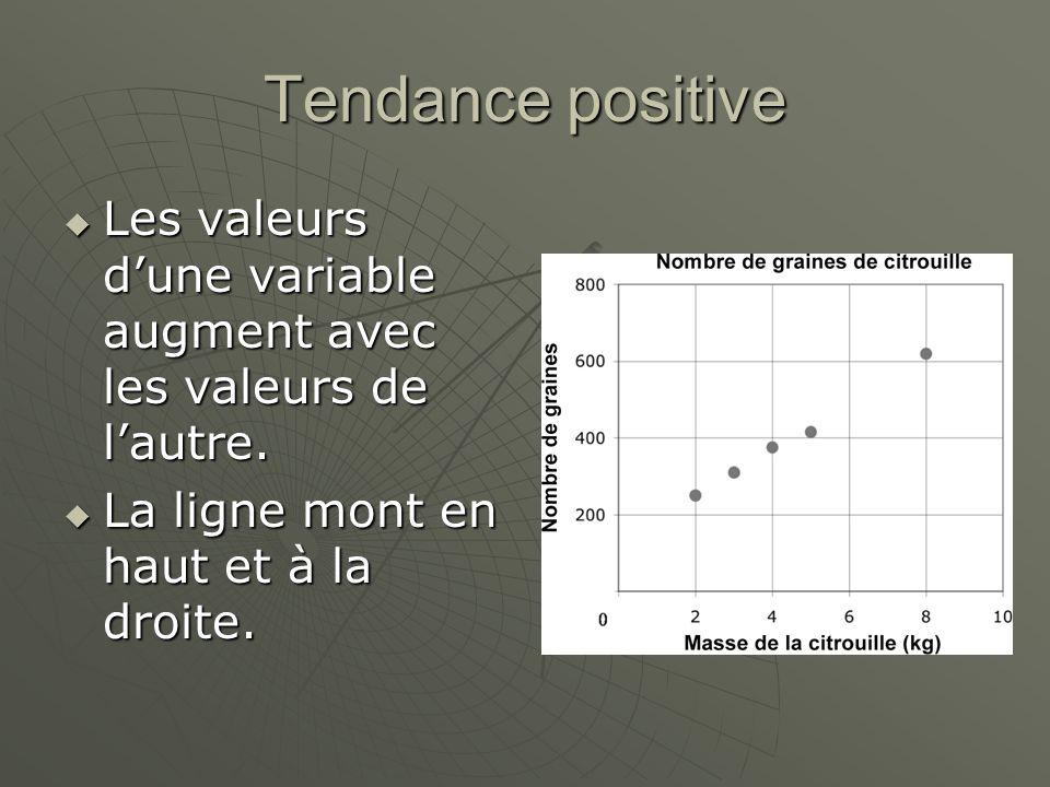 Tendance positive Les valeurs d'une variable augment avec les valeurs de l'autre.