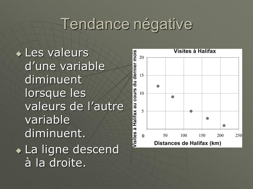 Tendance négative Les valeurs d'une variable diminuent lorsque les valeurs de l'autre variable diminuent.