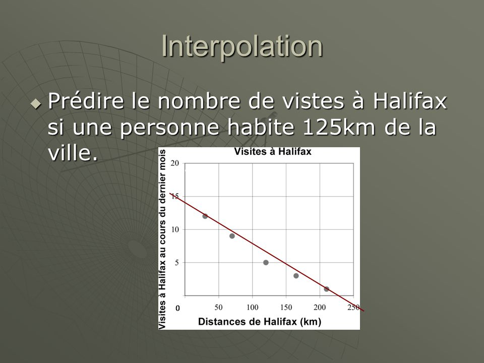 Interpolation Prédire le nombre de vistes à Halifax si une personne habite 125km de la ville.
