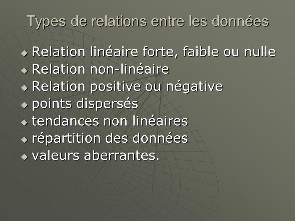 Types de relations entre les données