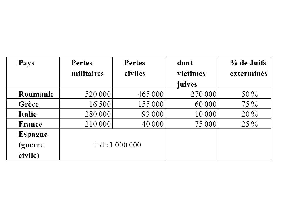 Pays Pertes militaires. Pertes civiles. dont victimes juives. % de Juifs exterminés. Roumanie. 520 000.