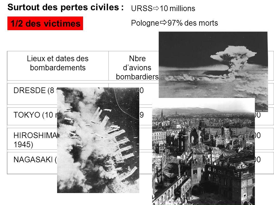 Surtout des pertes civiles :