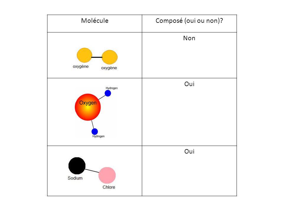 Molécule Composé (oui ou non) Non Oui