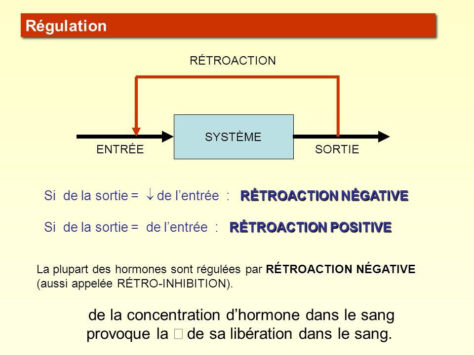  de la concentration d'hormone dans le sang