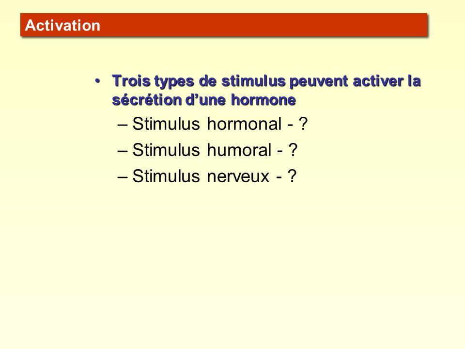 Stimulus hormonal - Stimulus humoral - Stimulus nerveux -
