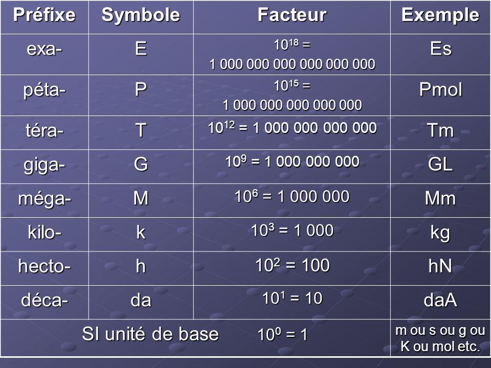 Préfixe Symbole Facteur Exemple