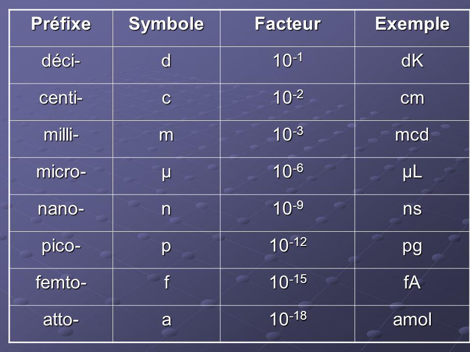 Préfixe Symbole. Facteur. Exemple. déci- d. 10-1. dK. centi- c. 10-2. cm. milli- m. 10-3.