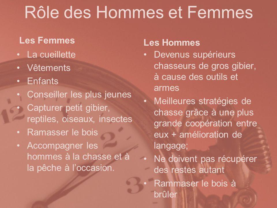 Rôle des Hommes et Femmes