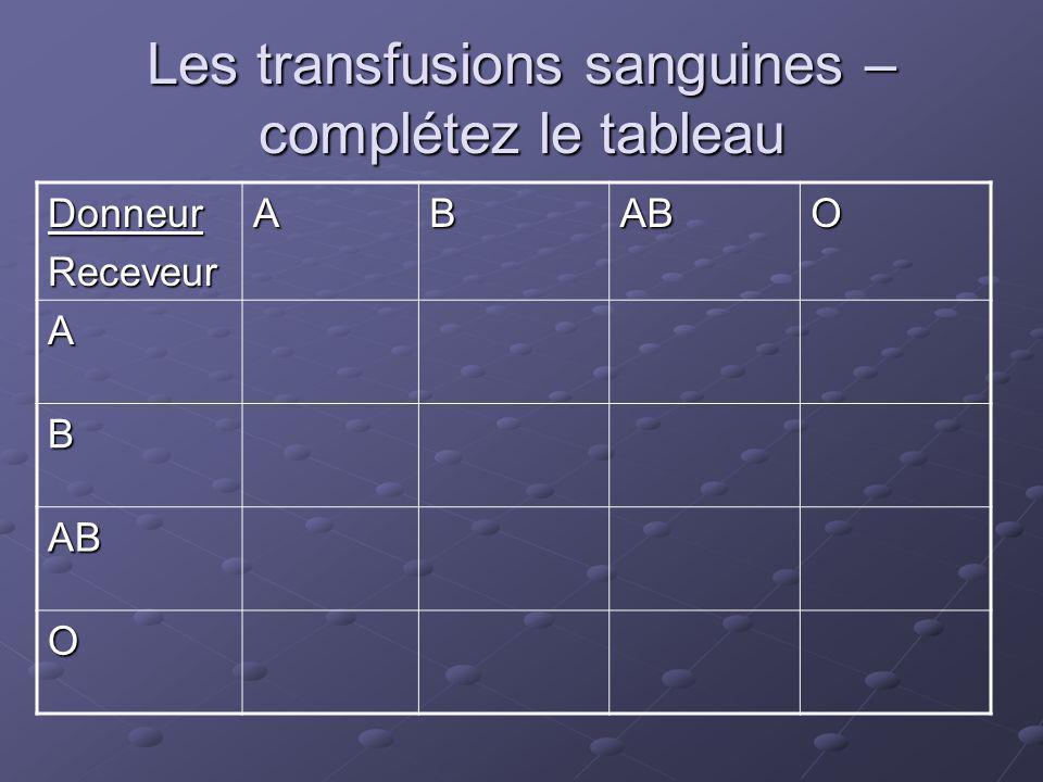 Les transfusions sanguines –complétez le tableau