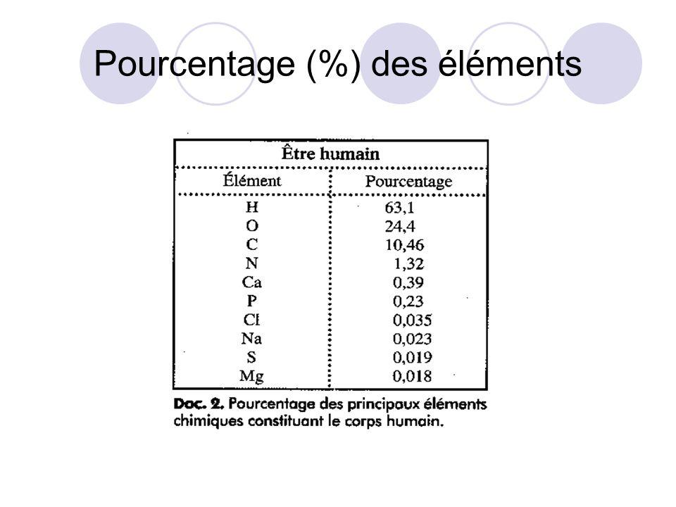 Pourcentage (%) des éléments