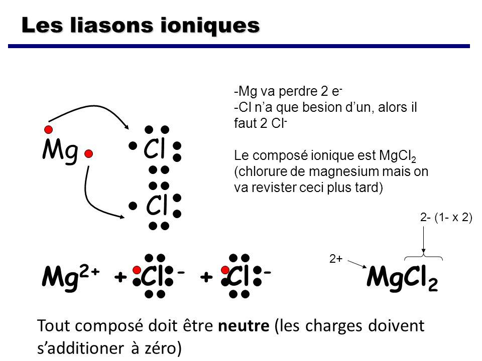 Mg Cl Cl Mg2+ + Cl - + Cl - MgCl2 Les liasons ioniques