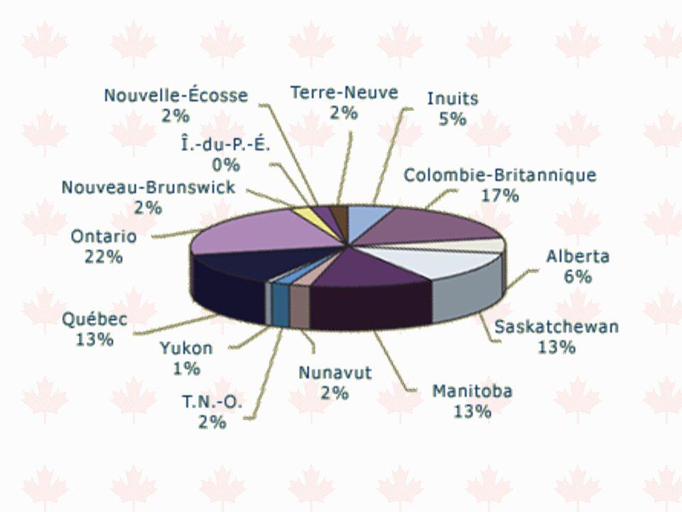 Répartition de la population autochtone dans les diverses régions du Canada