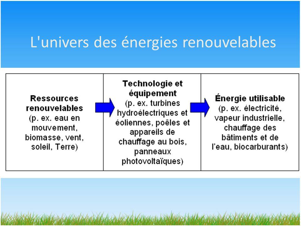 L univers des énergies renouvelables
