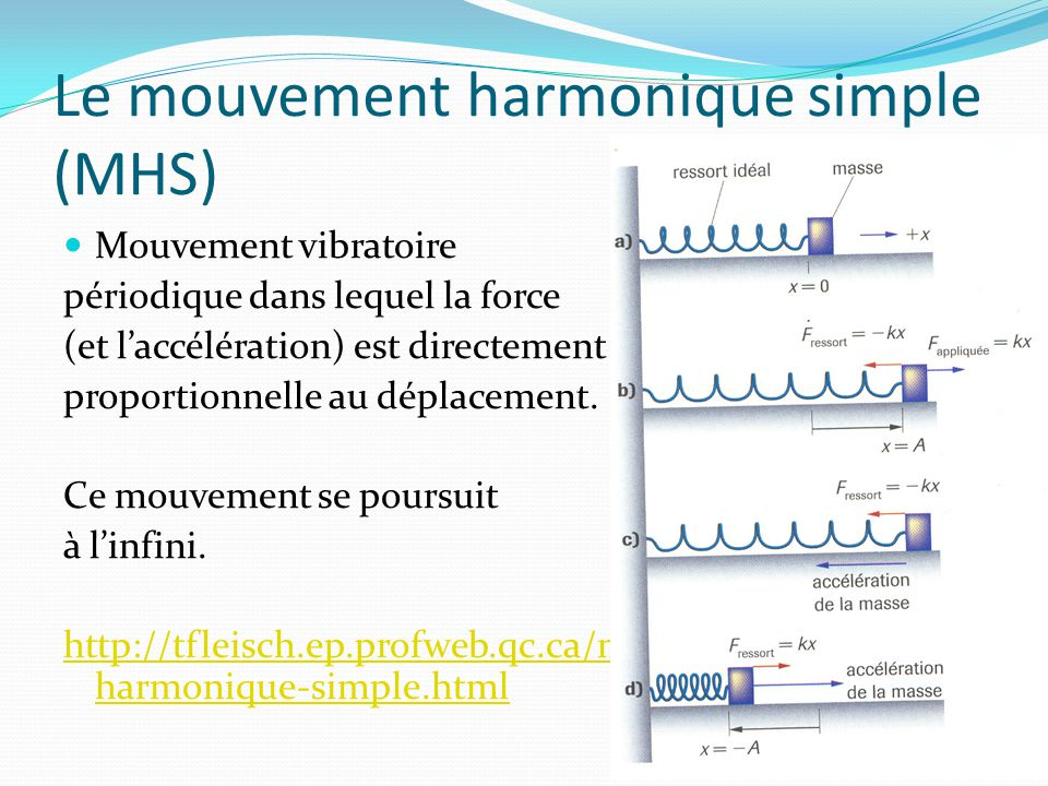 Le mouvement harmonique simple (MHS)