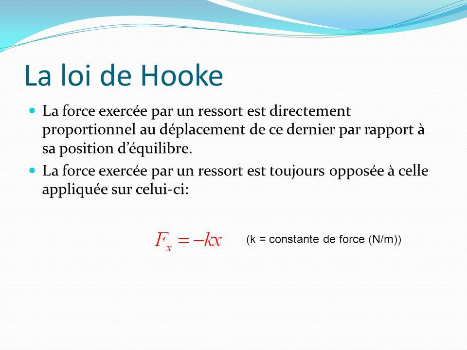 La loi de Hooke La force exercée par un ressort est directement proportionnel au déplacement de ce dernier par rapport à sa position d'équilibre.