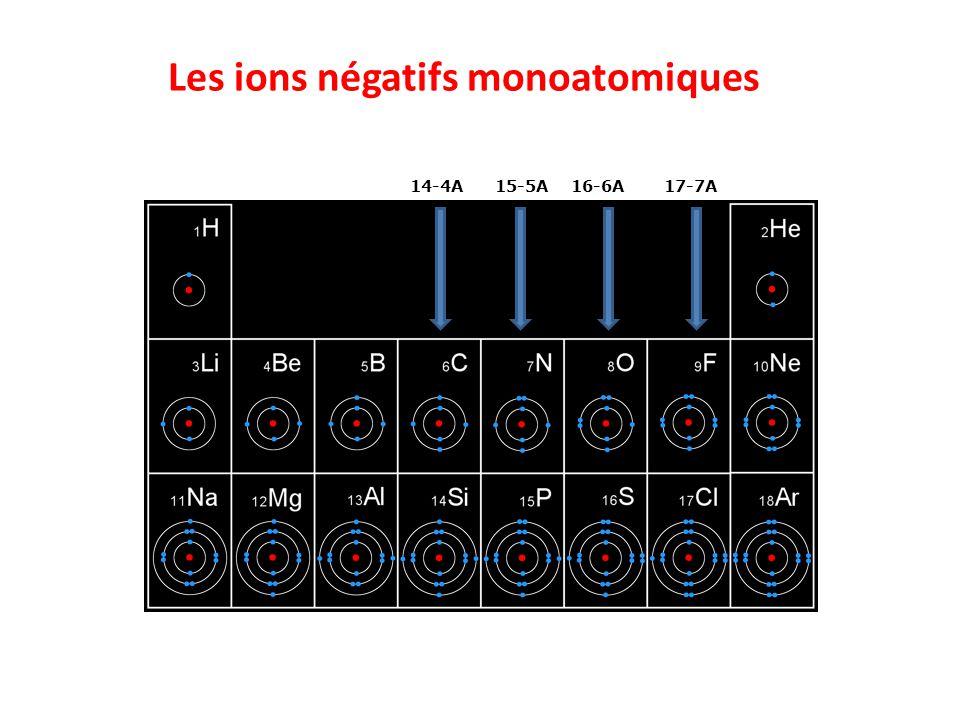 Les ions négatifs monoatomiques