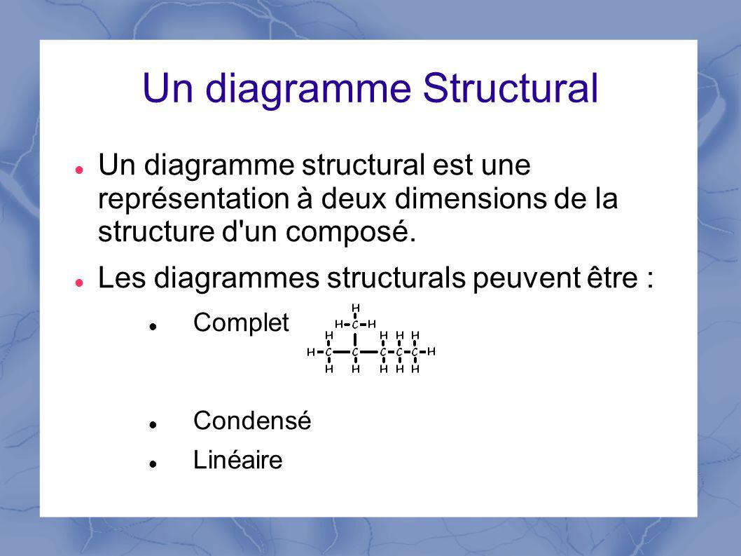 Un diagramme Structural