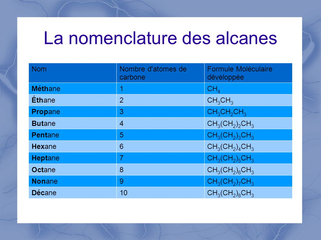 La nomenclature des alcanes