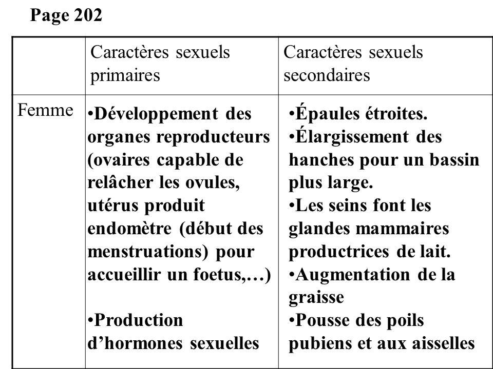 Page 202 Caractères sexuels primaires. Caractères sexuels secondaires. Femme.
