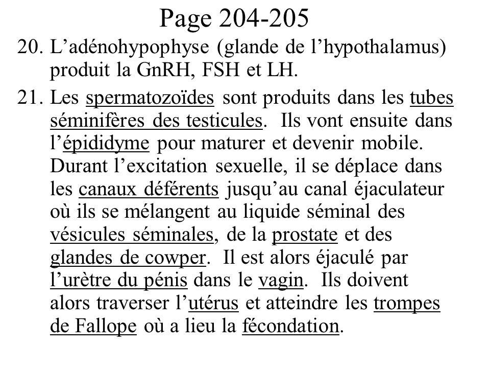 Page 204-205 L'adénohypophyse (glande de l'hypothalamus) produit la GnRH, FSH et LH.