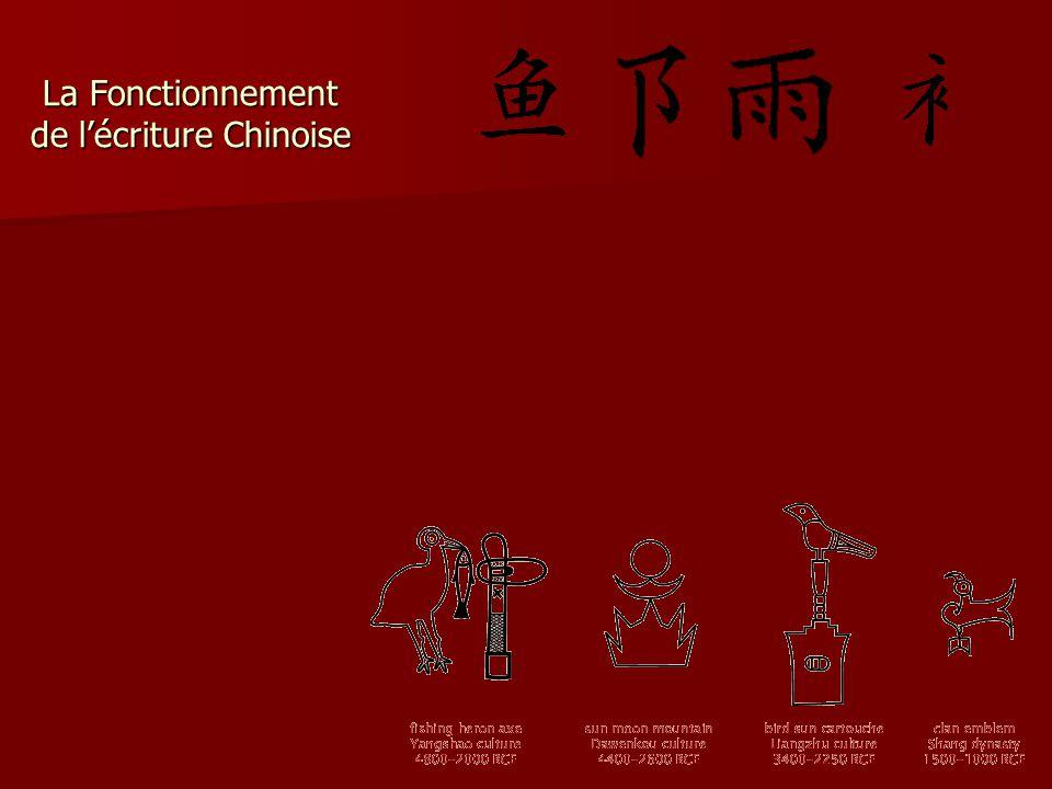 La Fonctionnement de l'écriture Chinoise