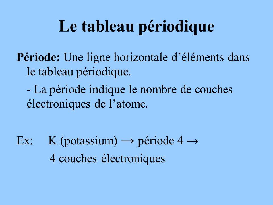 Le tableau périodique Période: Une ligne horizontale d'éléments dans le tableau périodique.