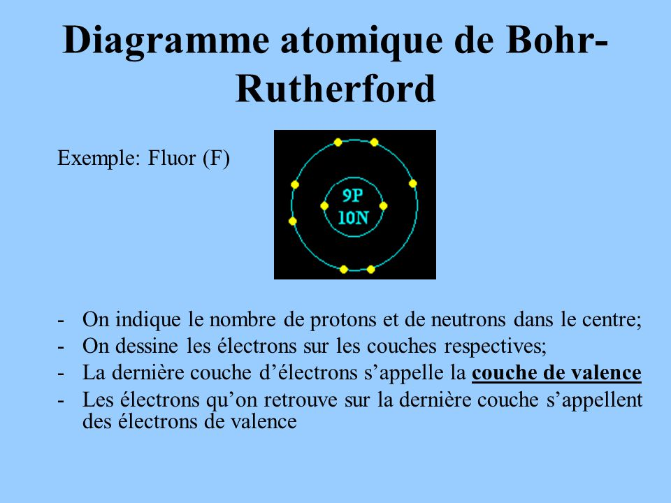 Diagramme atomique de Bohr-Rutherford