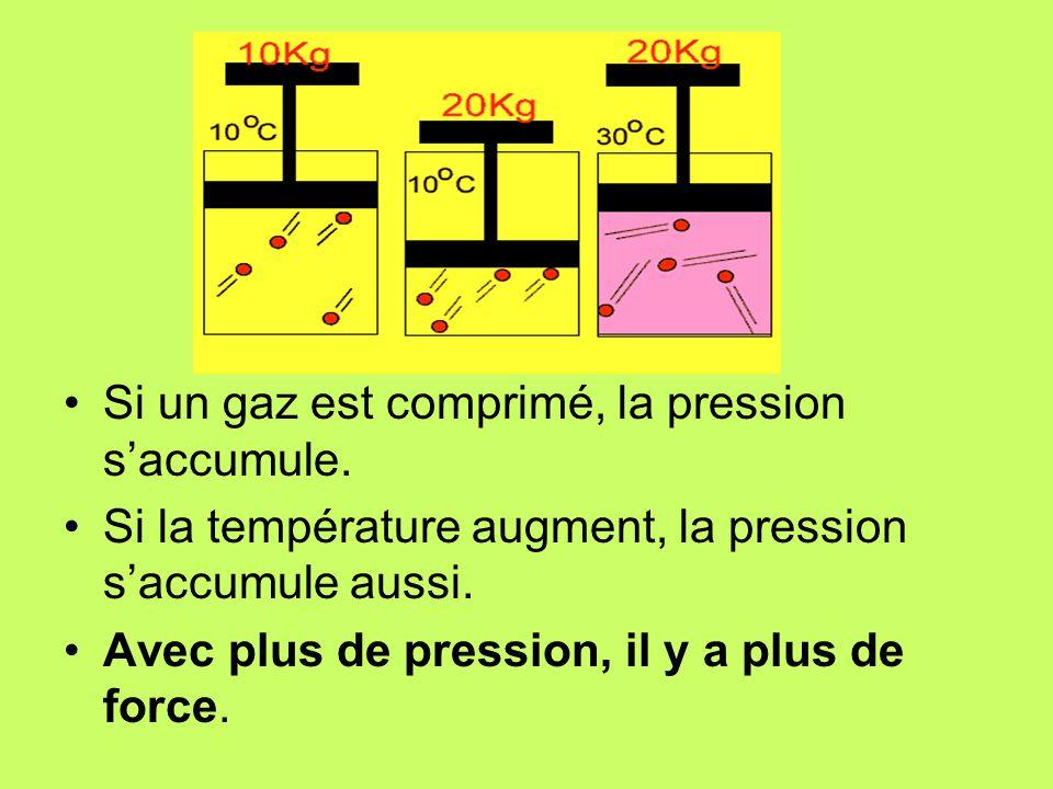 Si un gaz est comprimé, la pression s'accumule.