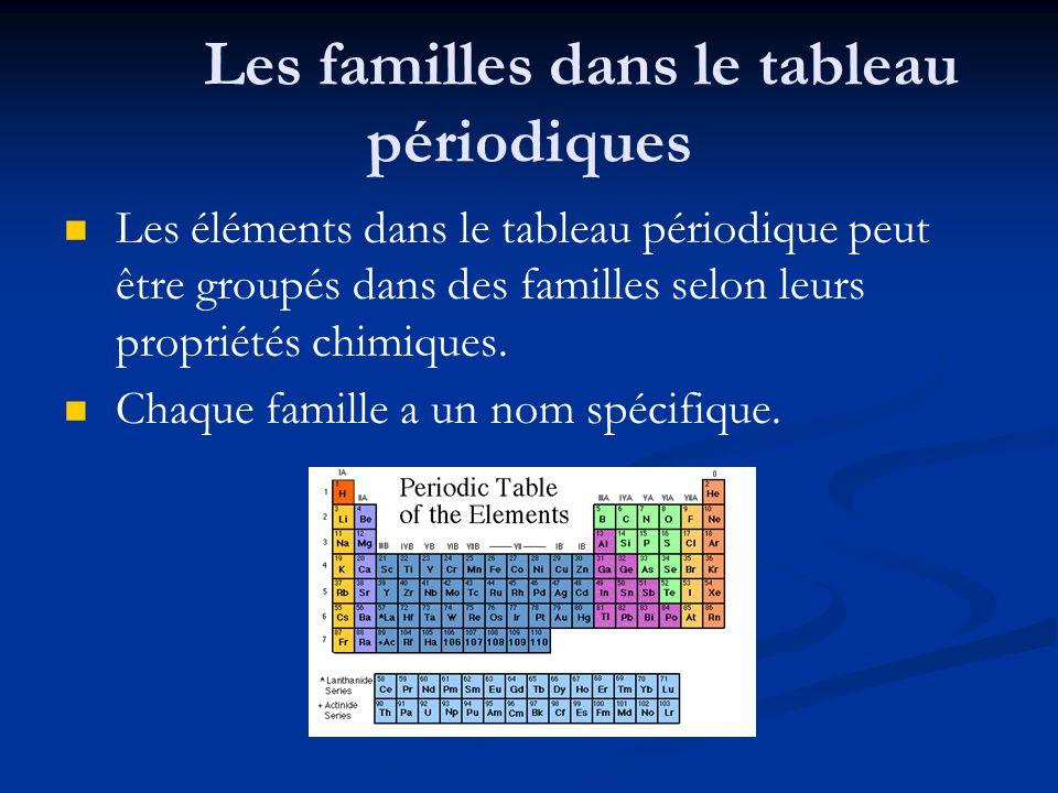 Les familles dans le tableau périodiques