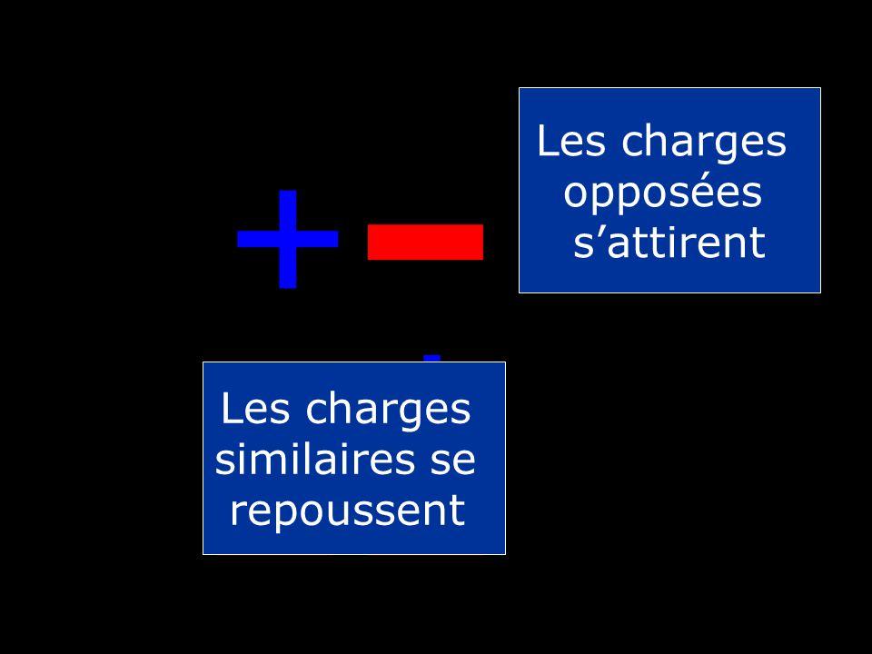 + - + + - - Les charges opposées s'attirent Les charges similaires se