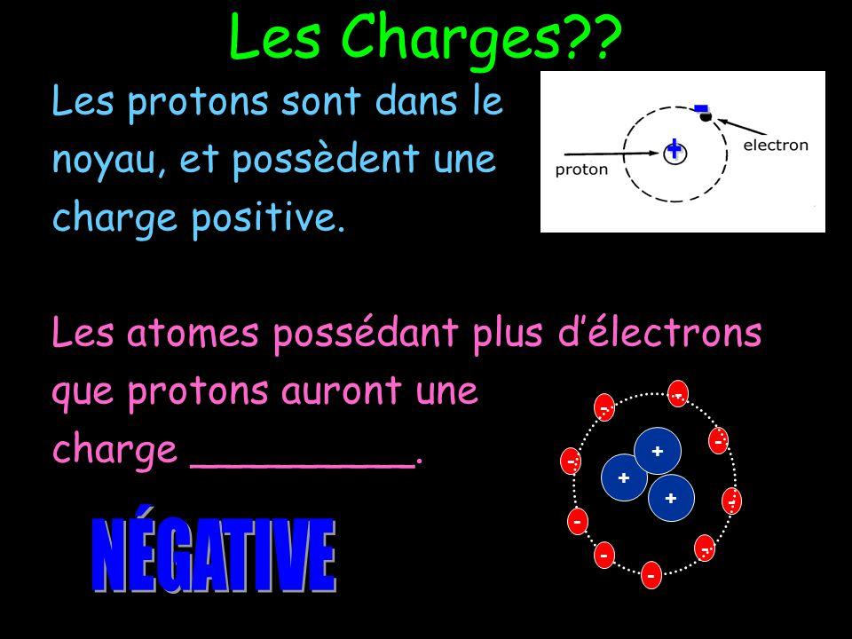 Les Charges - + NÉGATIVE Les protons sont dans le