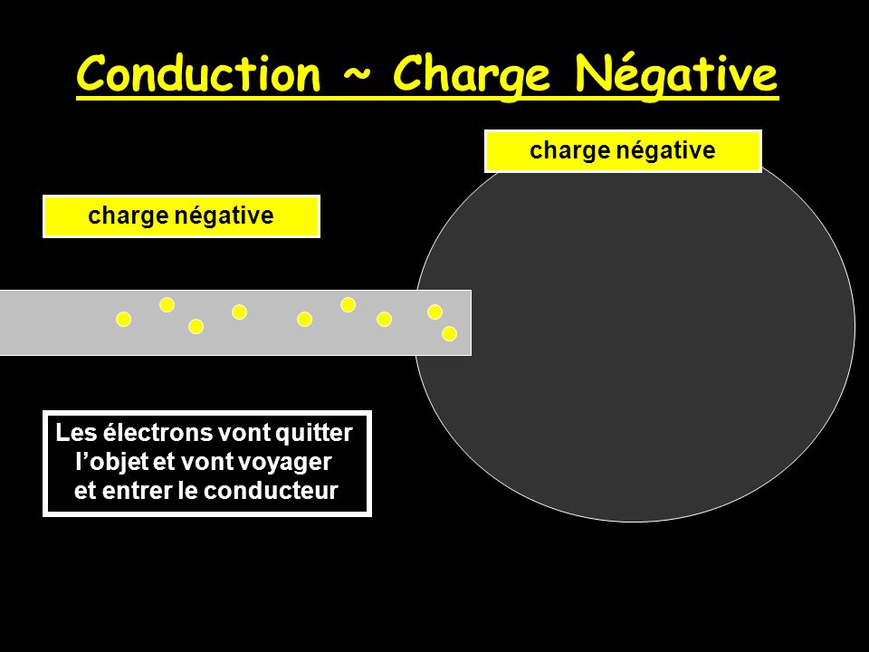 Conduction ~ Charge Négative