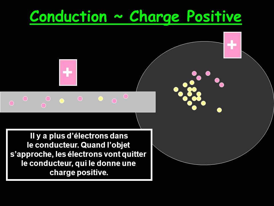 Conduction ~ Charge Positive