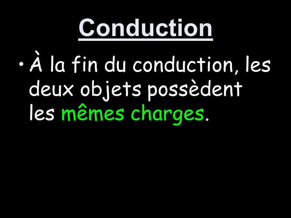 Conduction À la fin du conduction, les deux objets possèdent les mêmes charges.