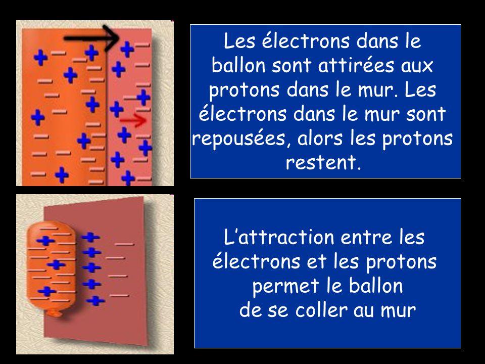 ballon sont attirées aux protons dans le mur. Les