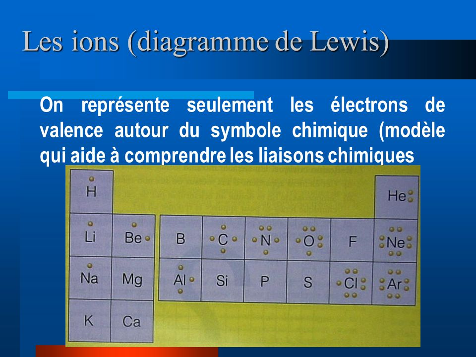 Les ions (diagramme de Lewis)