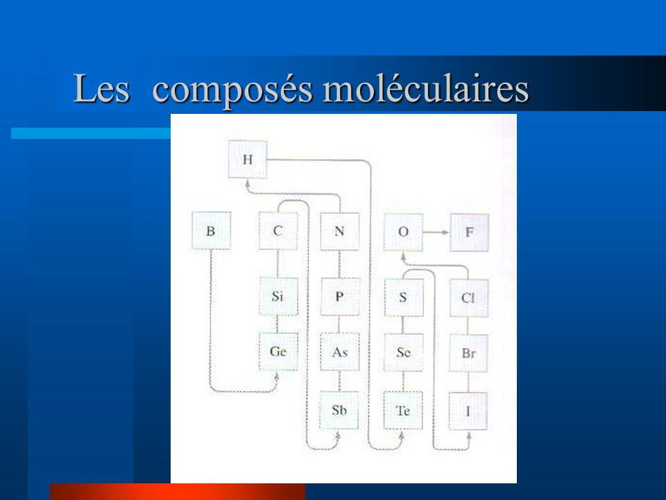 Les composés moléculaires