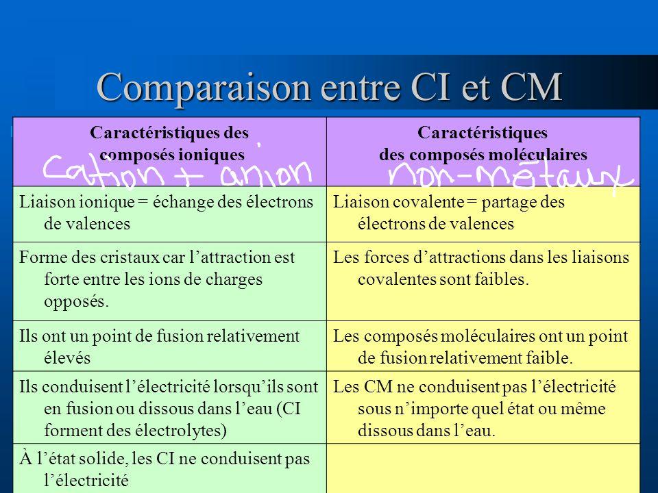 Comparaison entre CI et CM