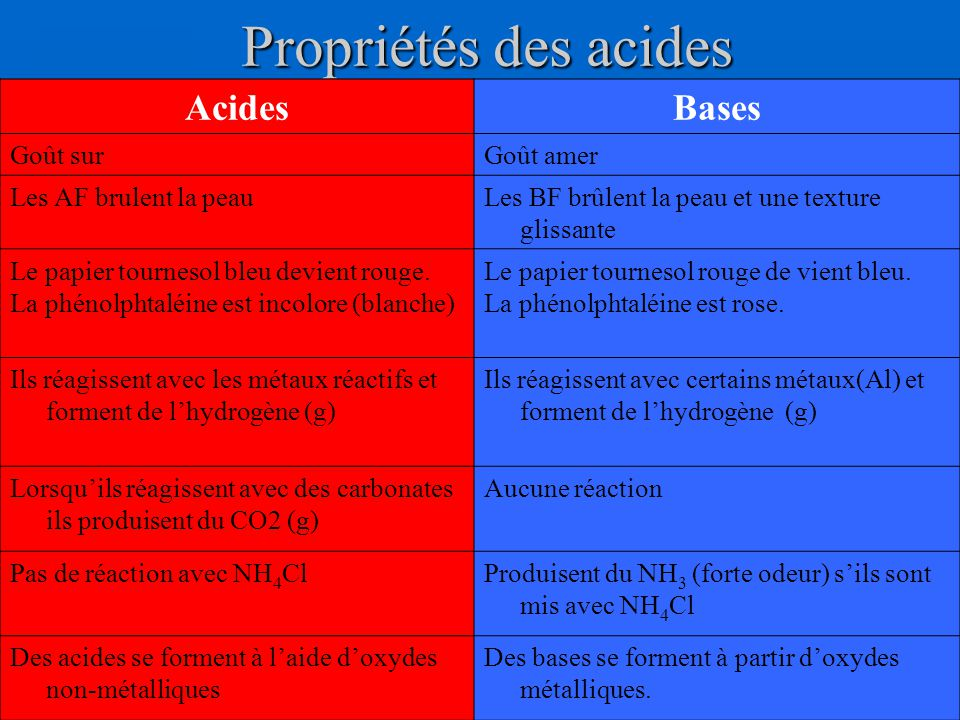 Propriétés des acides Acides Bases Goût sur Goût amer