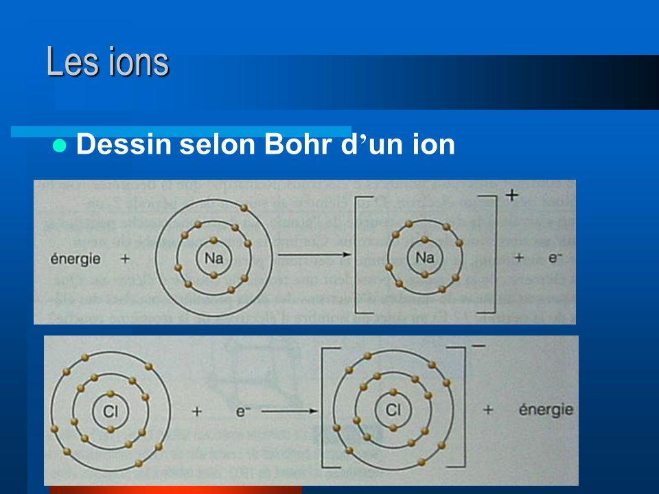 Les ions Dessin selon Bohr d'un ion