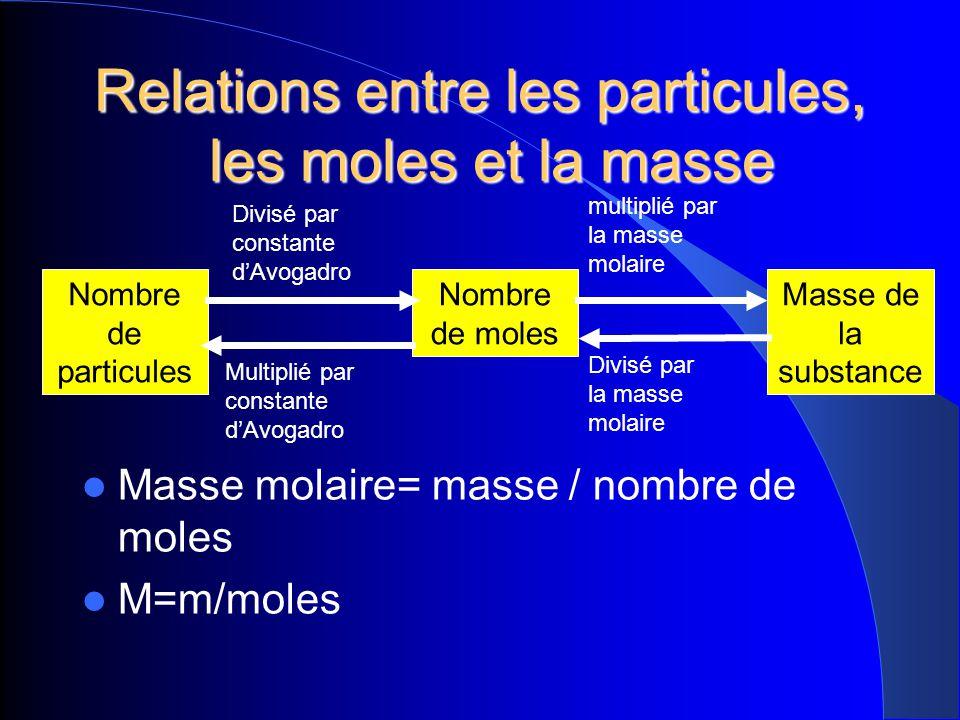 Relations entre les particules, les moles et la masse