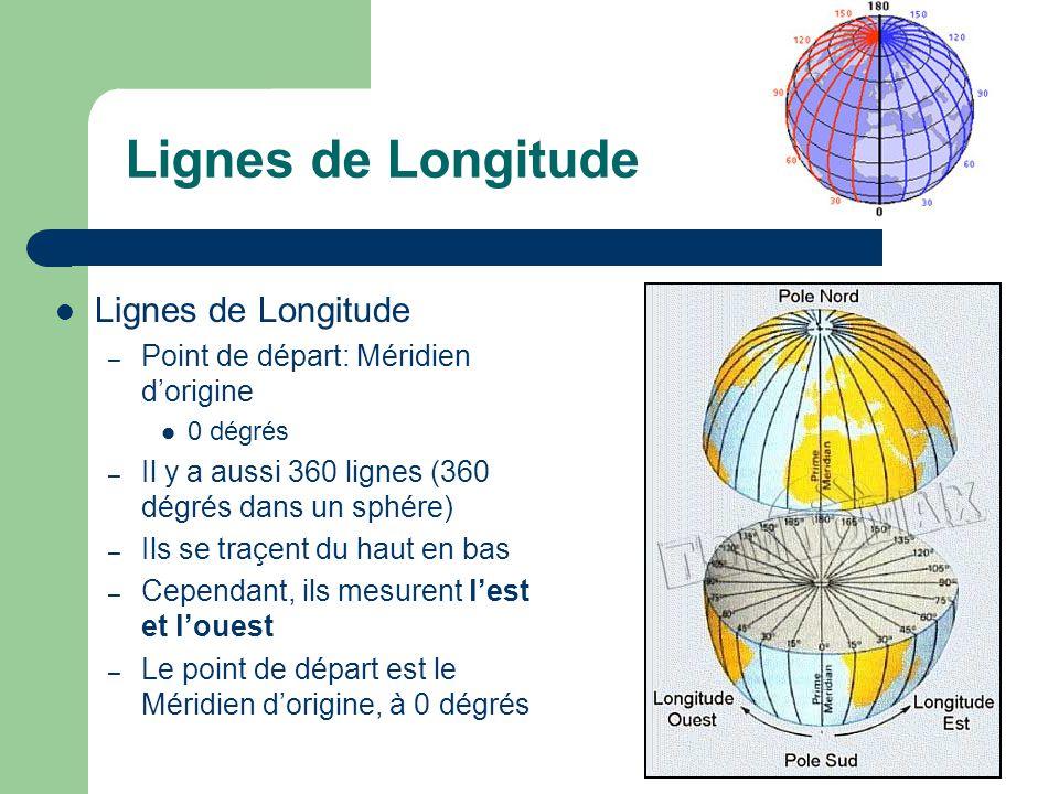 Lignes de Longitude Lignes de Longitude