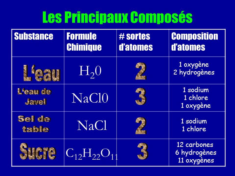 Les Principaux Composés